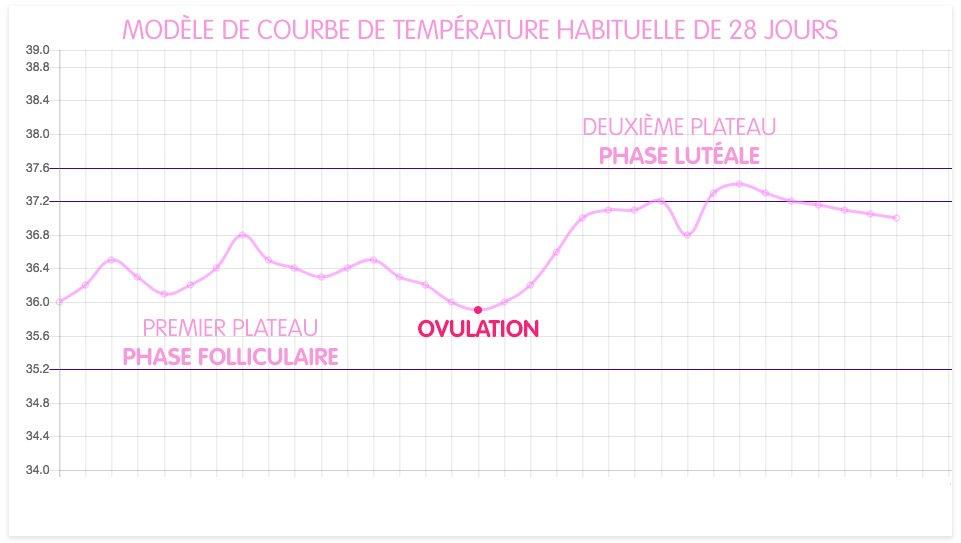 regime de temperature aerotherme